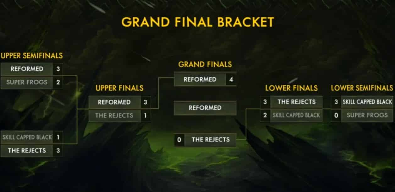 WoW Esports Spring Finals Standing